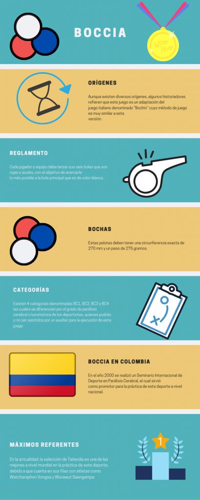infografía boccia