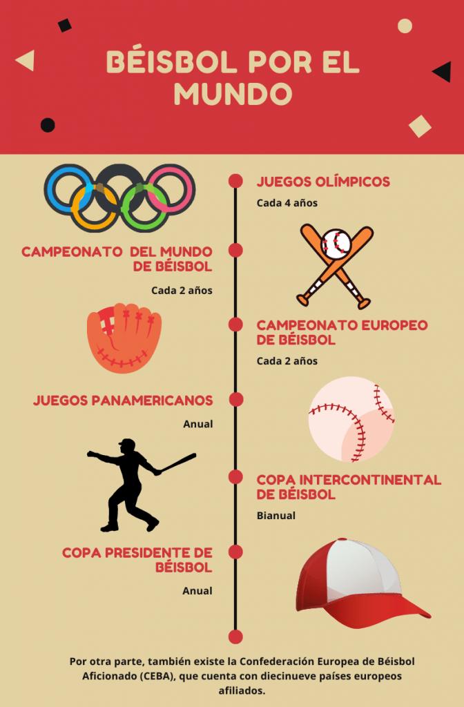 Béisbol en el mundo infografía