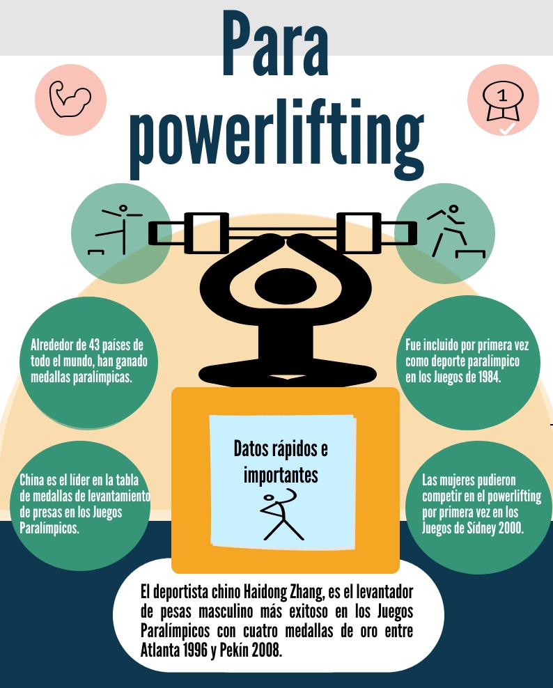 Infografía Para powerlifting