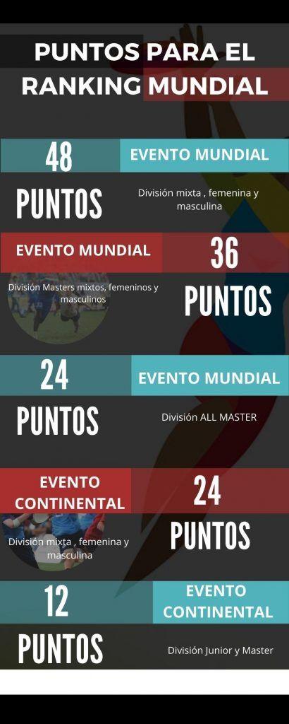 Infografía obtención de Puntos para el ranking mundial de ultimate